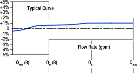 Single-Jet Flow Rate Accuracy Graph