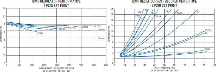 Model B34 Gas Regulator Performance Chart & Relief Characteristic Curves