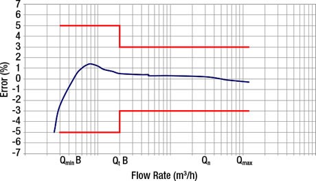 Water meter Model 1800 Series Woltmann Design Accuracy Flow Rate Graph