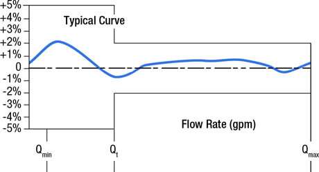 Wolmann Accuracy Flow Rate Graph