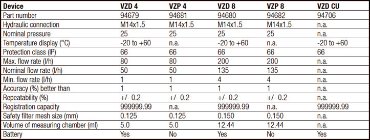 Hydraulic Specs for VZP 4 and VZP 8
