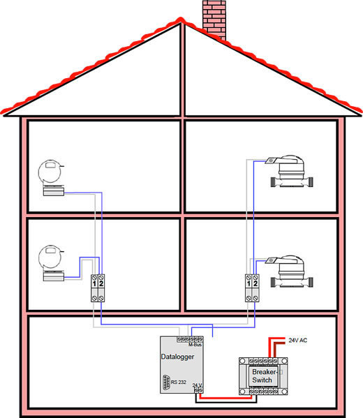 Example Of Wiring Diagram For House : Btu network documentation from istec corporation the flow