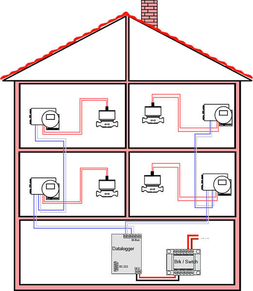 Example of M-Bus-Wiring Diagram for Heating and SanitaryIinstallations (internal M-Bus/split version 235mmx)