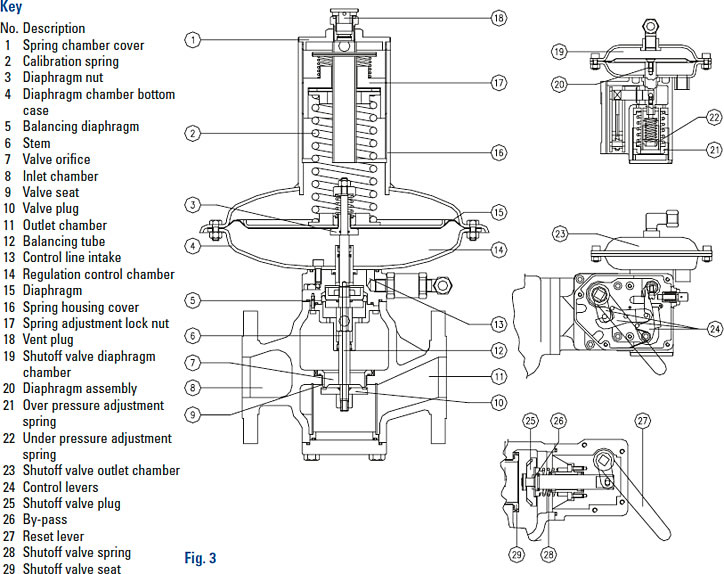 Model rb4000 gas regulator from istec corporation the flow parts diagram ccuart Choice Image