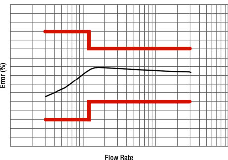 Models 1800 and 1805 Accuracy Flow Graph
